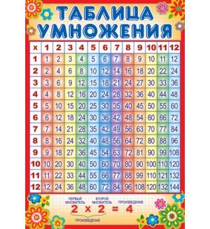 Плакат Таблица умножения(Сфера)